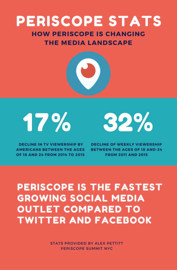 How Periscope is Changing the Media Landscape
